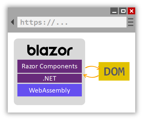Blazor Client Side